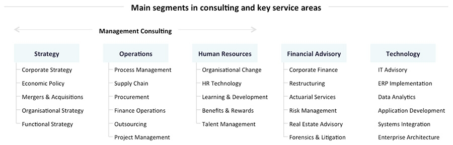 Consulting Industry - Service Offerings