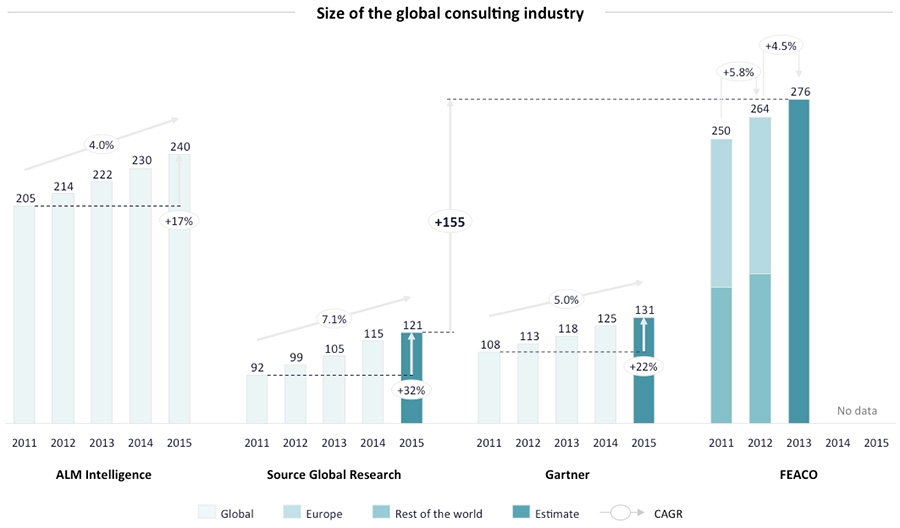 Size of the global consulting market