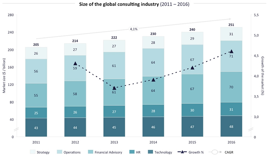 Size of the global consulting industry