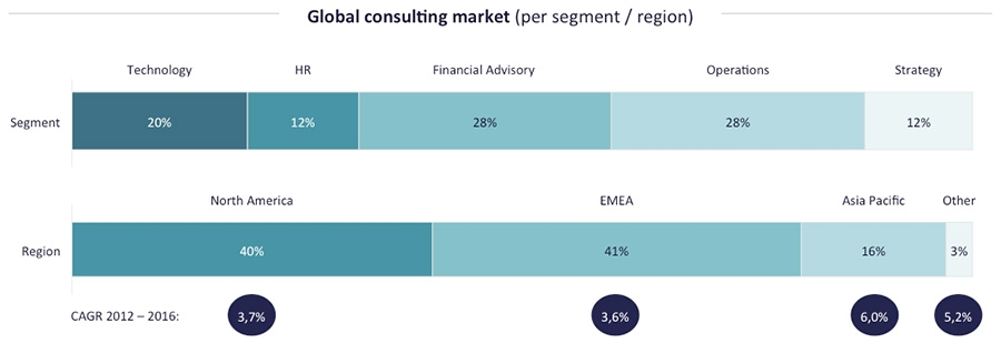 Global consulting market by region