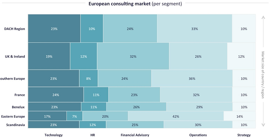 European Consulting Industry