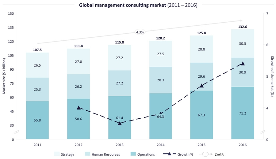 Technology Management Image: Management Consulting