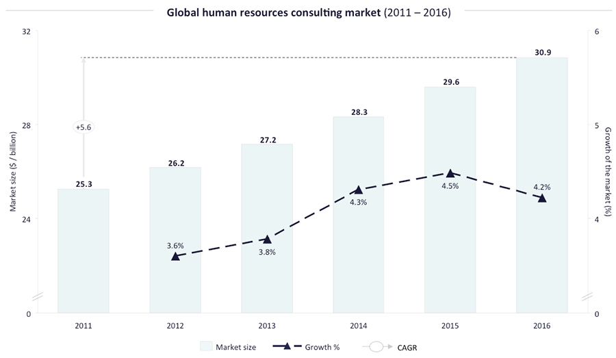 Global HR Consulting Market