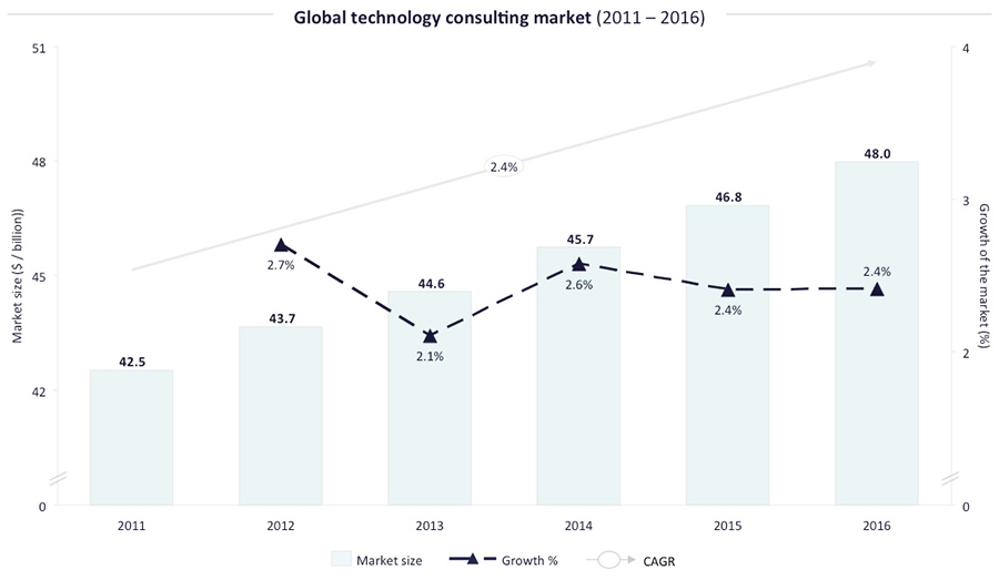 Global IT Consulting Market