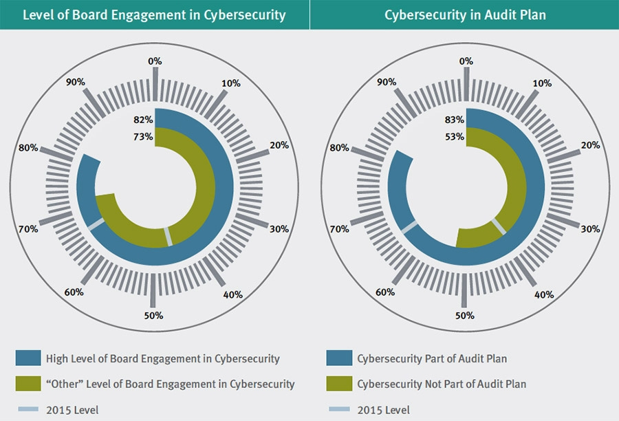 Internal audit function can bolster cybersecurity frontiers