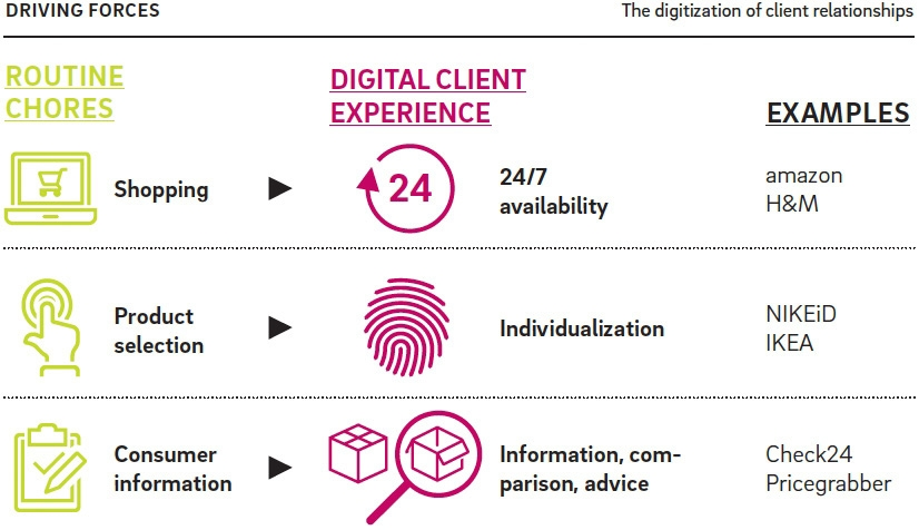 Financial services industry needs holistic digital strategy