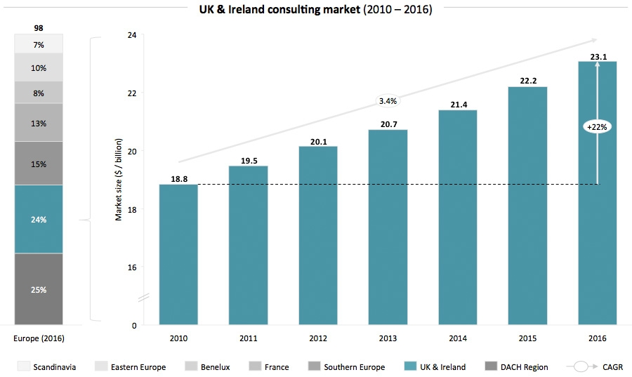 UK & Ireland consulting market