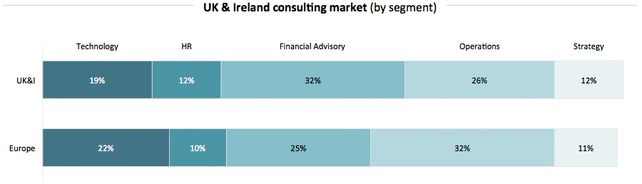 UK & Ireland consulting industry