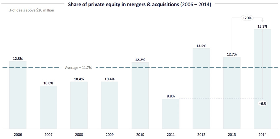 Private Equity in Consulting