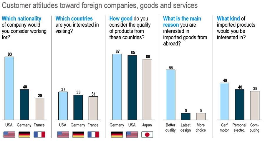customers attitude toward counterfeit product