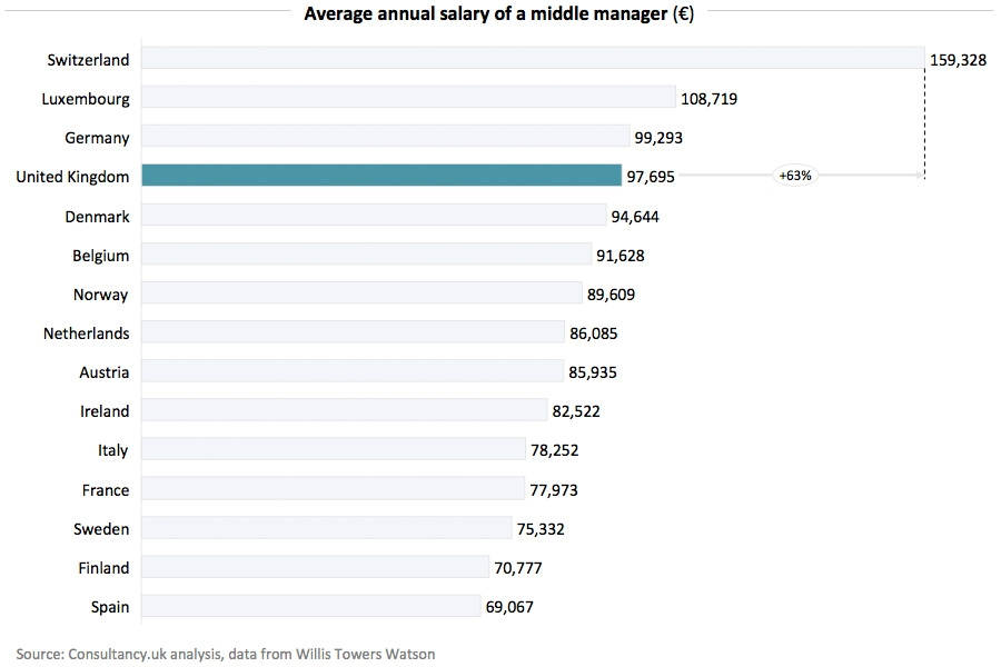 Average annual salary of young professionals and middle managers