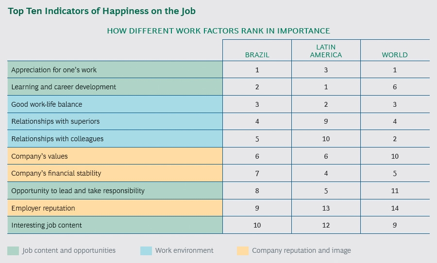 Indicators of Happiness on the Job