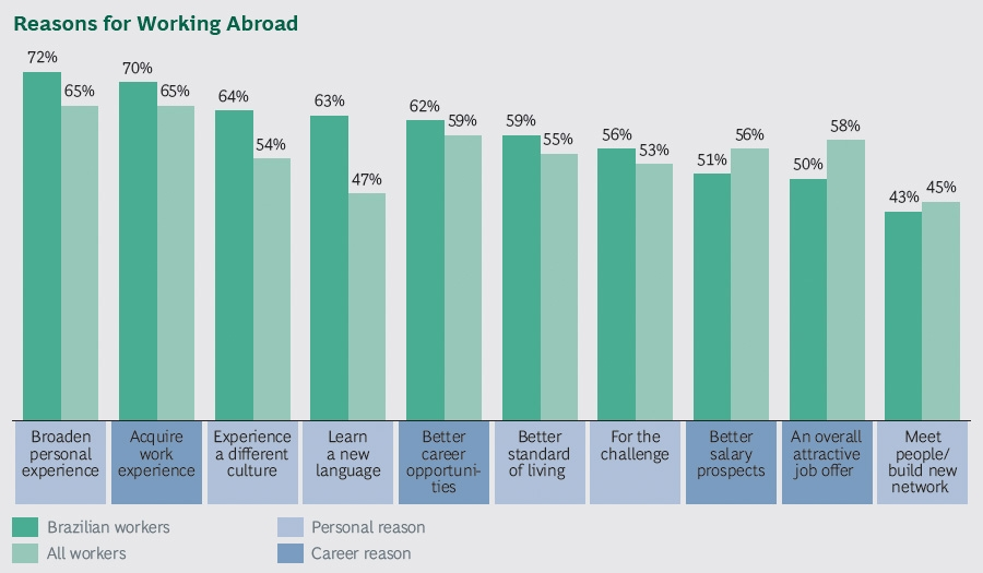 Reasons for working abroad - Brazil