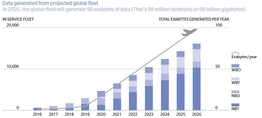 Aircraft Big Data Entering The Skies Of Next Generation