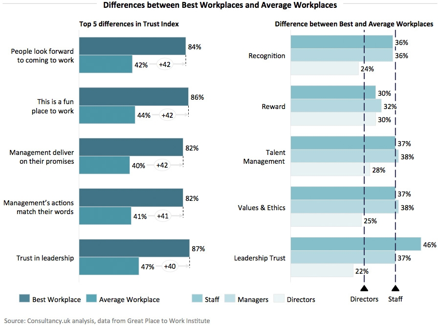 Differences between Best Workplaces and Average Workplaces