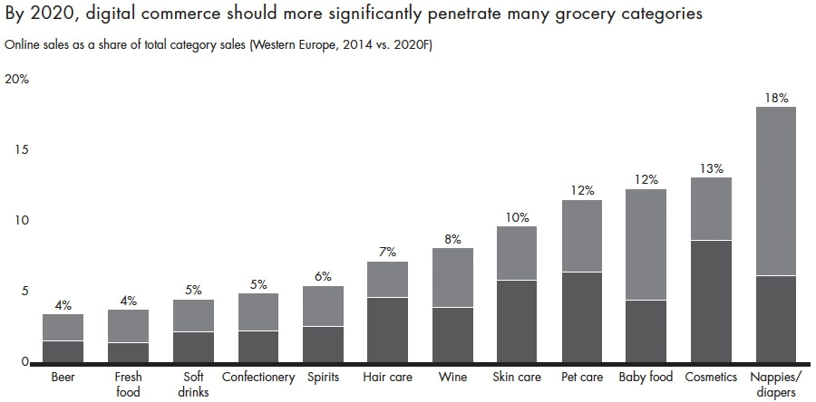 European grocery industry to face major reshape in coming decade