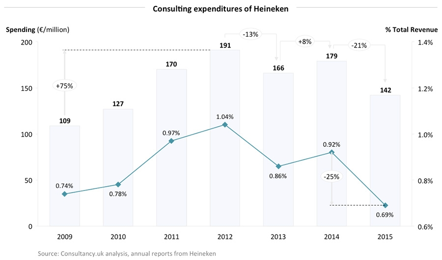 Consulting expenditures of Heineken