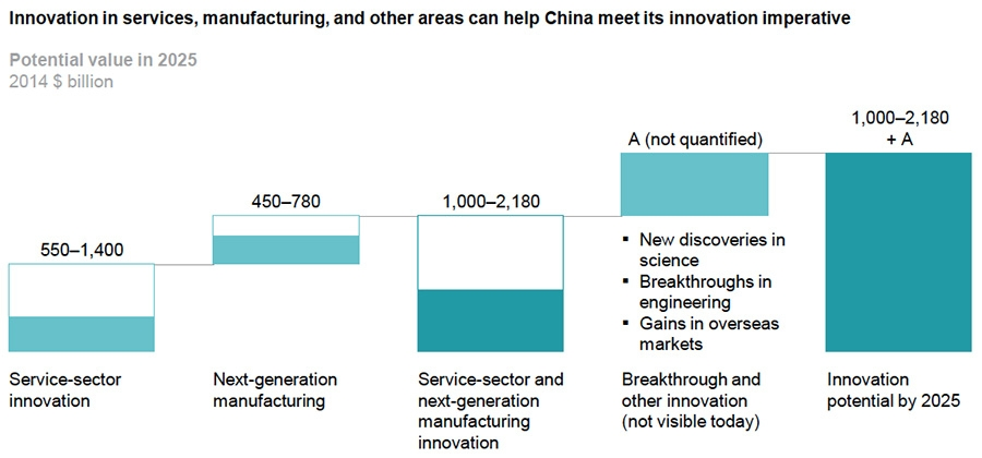 Innovation in services, manufacturing and other