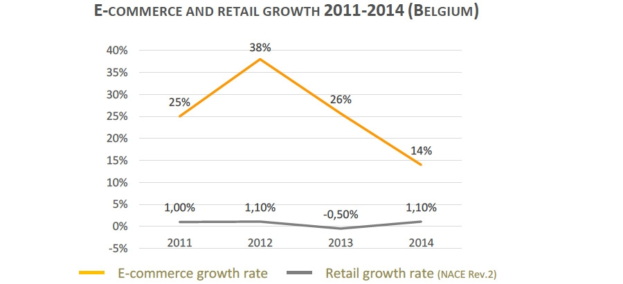 E-commerce and retail growth in Belgium
