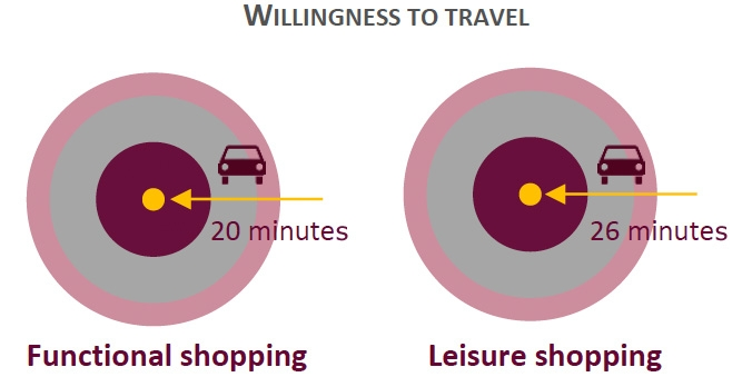 Willingness to travel