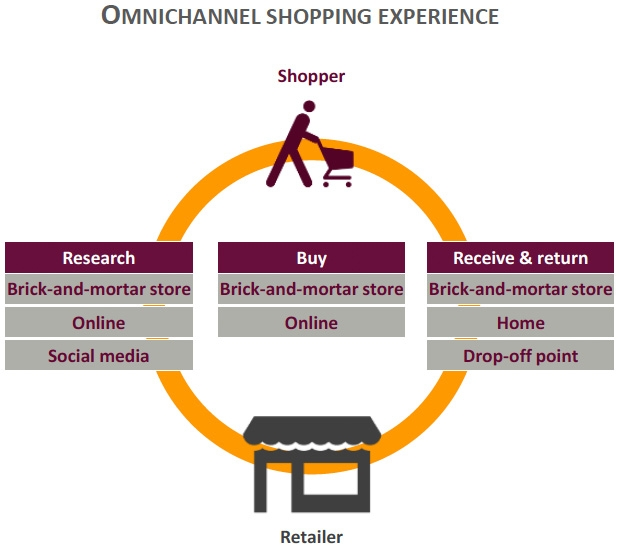 Omnichannel shopping experience