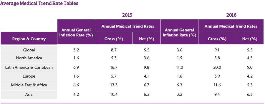 Average Medical Trend Rates