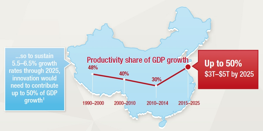 Economic growth dependent on massive productivity boost