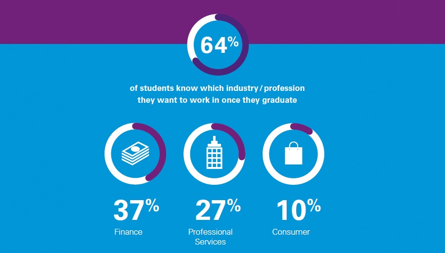 Industry preference of students