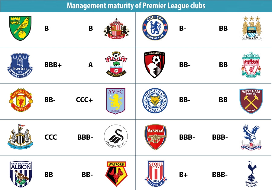 Management maturity of Premier League clubs