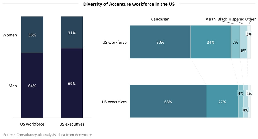 Diversity of Accenture workforce in the US