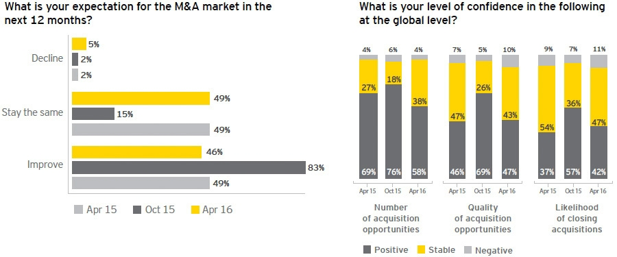 Global confidence in M&A