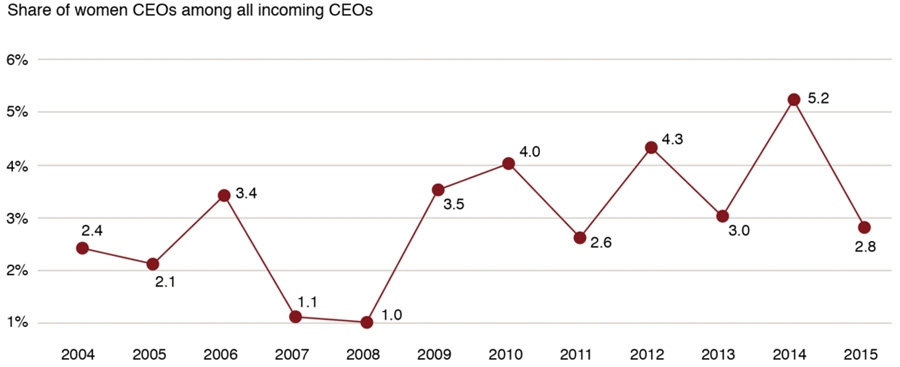 Share of incoming women CEOs