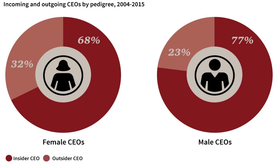 Incoming and outgoing CEOs
