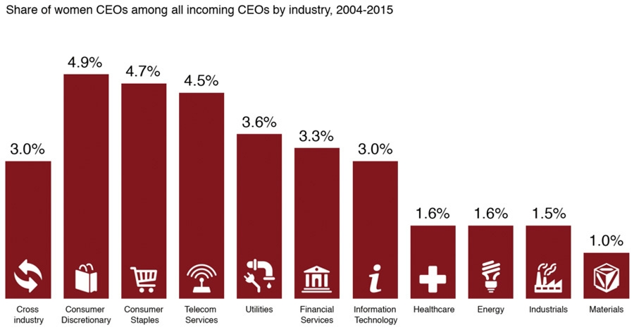 Incoming women CEOs by industry