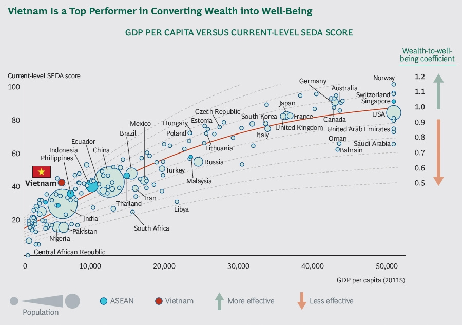 Vietnam is a top performer in converting wealth into well-being