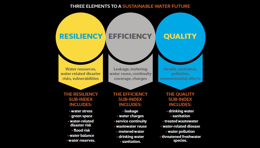 Three elements for a sustainable water future