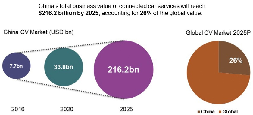 Connected car market of China