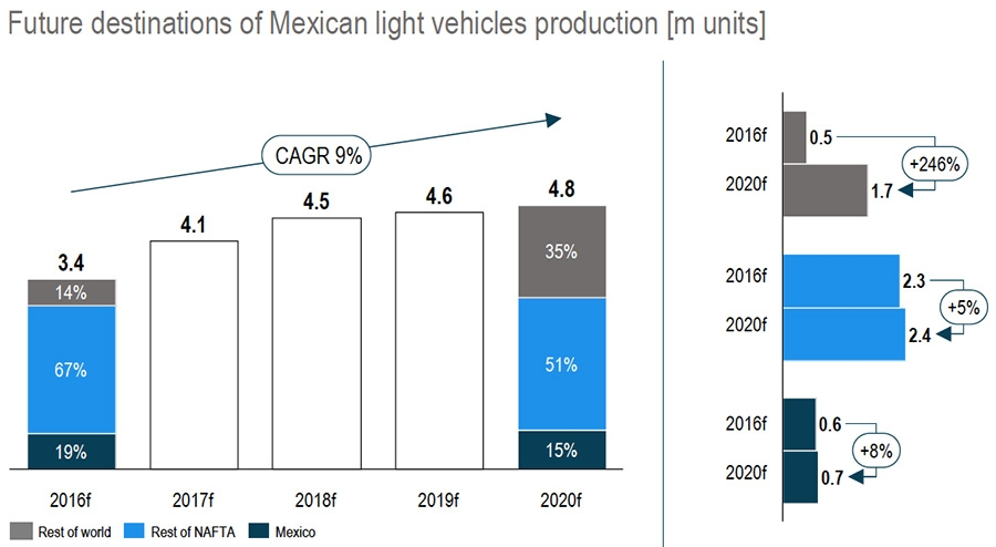 Light vehicle production in Mexico