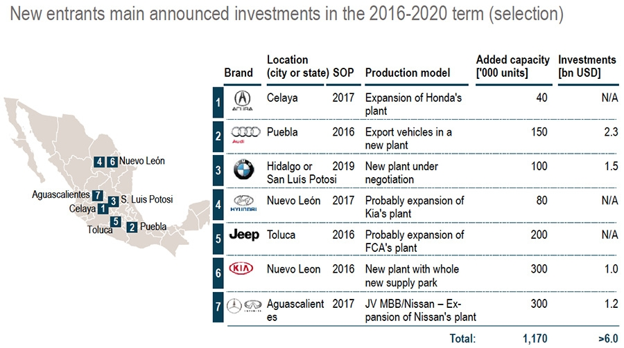 Investments in Mexican automotive market