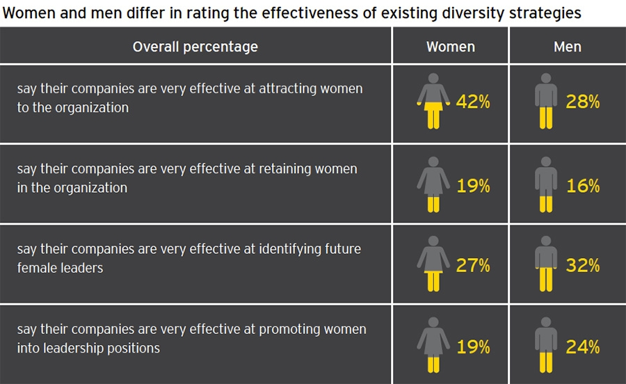 Effectiveness of diversity strategies