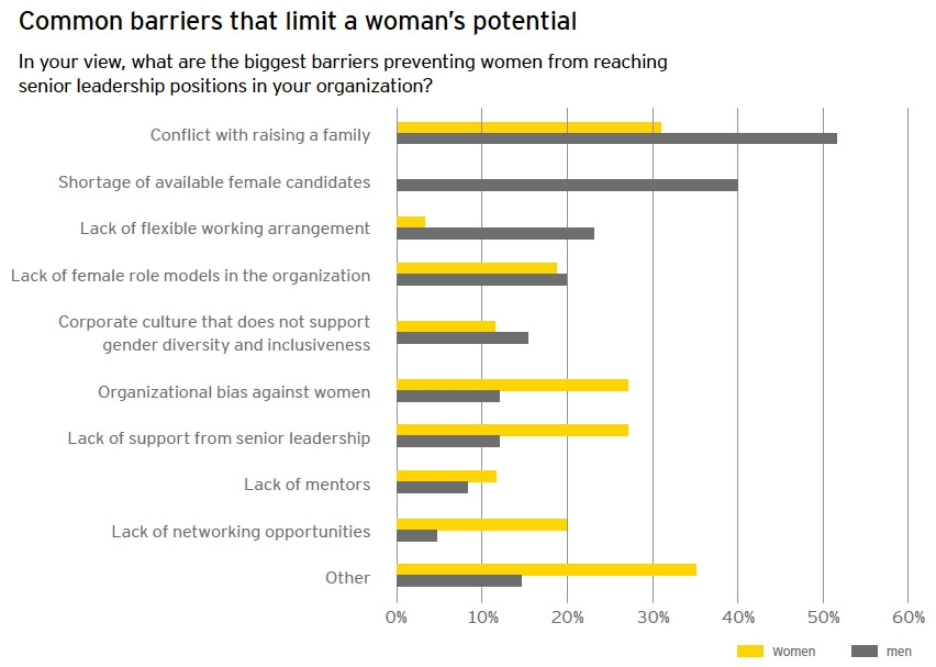 Barriers to diversity in life sciences