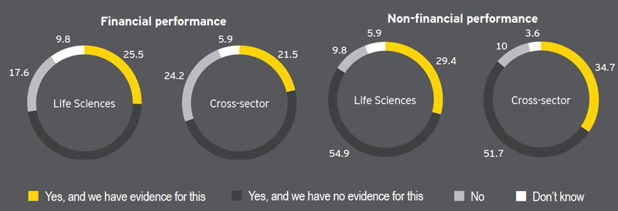 Financial performance in Life Sciences