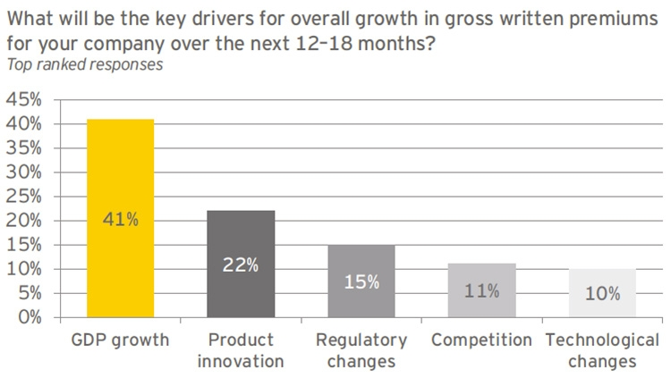 Key drivers of premium growth