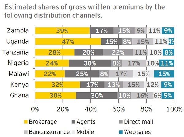Estimated share of gross written premiums by distribution channels