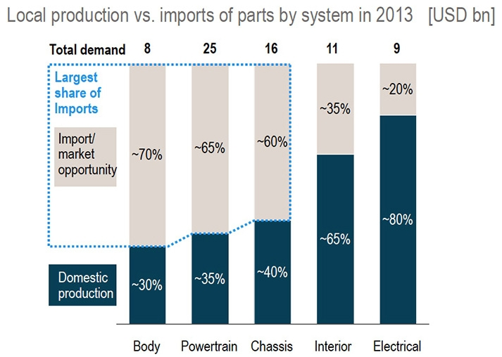Local production vs. imports of parts by system