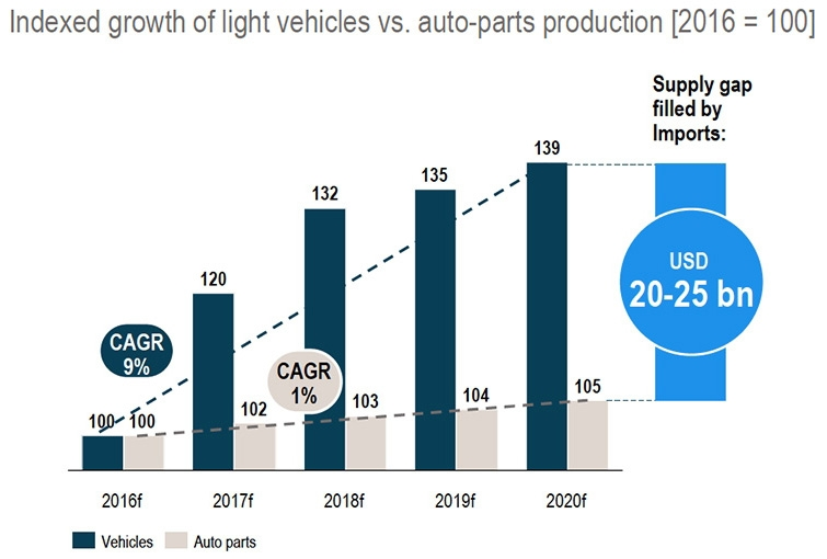 Growth of light vehicles vs auto-parts production