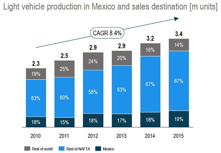 Light vehicle production in Mexico and sales destination