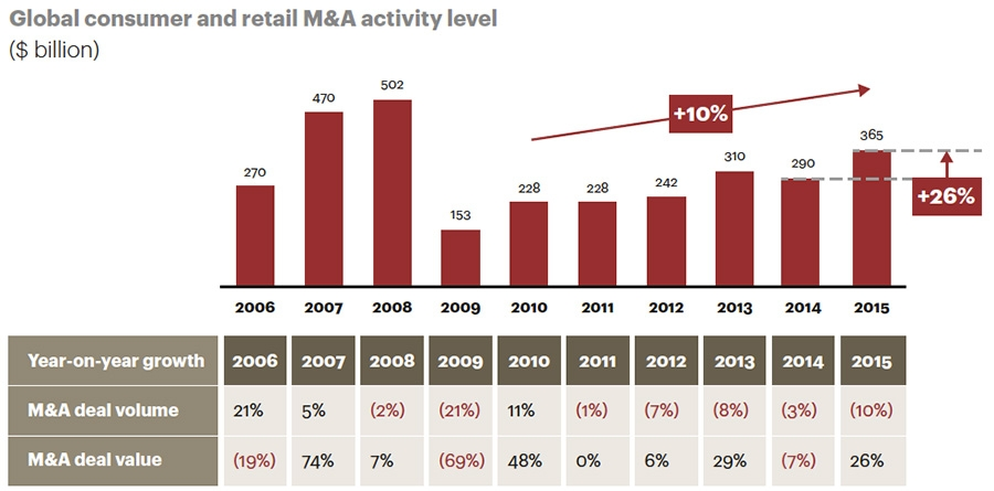 M&A in the consumer and retail market