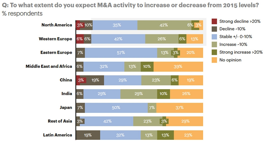 Regional M&A outlook
