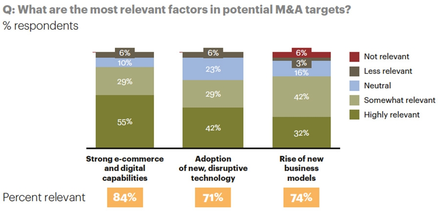Factors impacting M&A in retail
